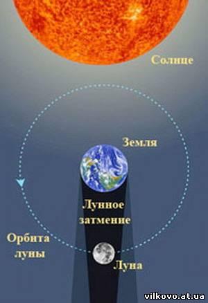 Реферат видимое движение солнца и луны затмения 8801